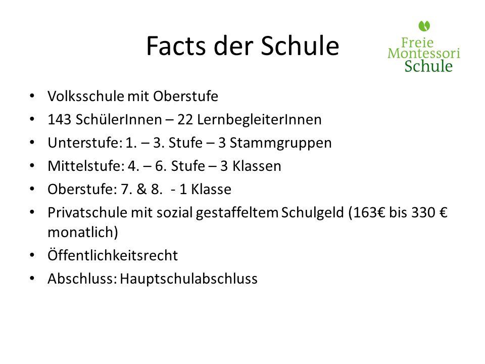 Facts der Schule Volksschule mit Oberstufe