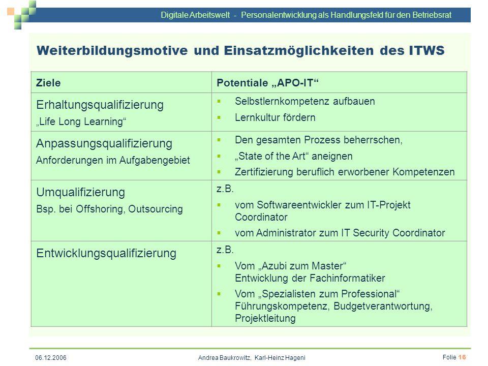 Weiterbildungsmotive und Einsatzmöglichkeiten des ITWS