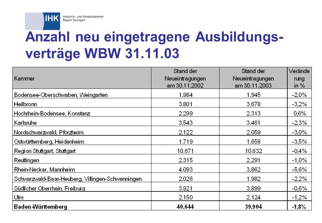 Anzahl neu eingetragene Ausbildungs-verträge WBW 31.11.03