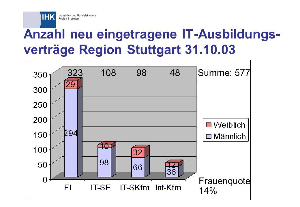 Anzahl neu eingetragene IT-Ausbildungs-verträge Region Stuttgart 31.10.03