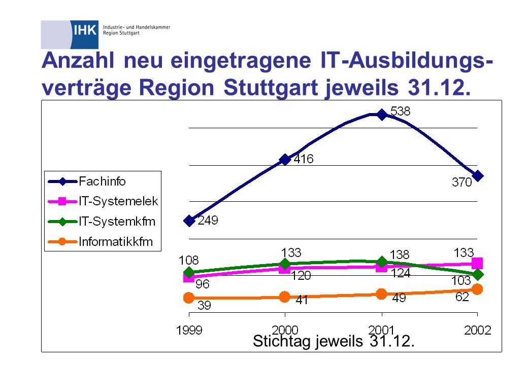 Anzahl neu eingetragene IT-Ausbildungs-verträge Region Stuttgart jeweils 31.12.