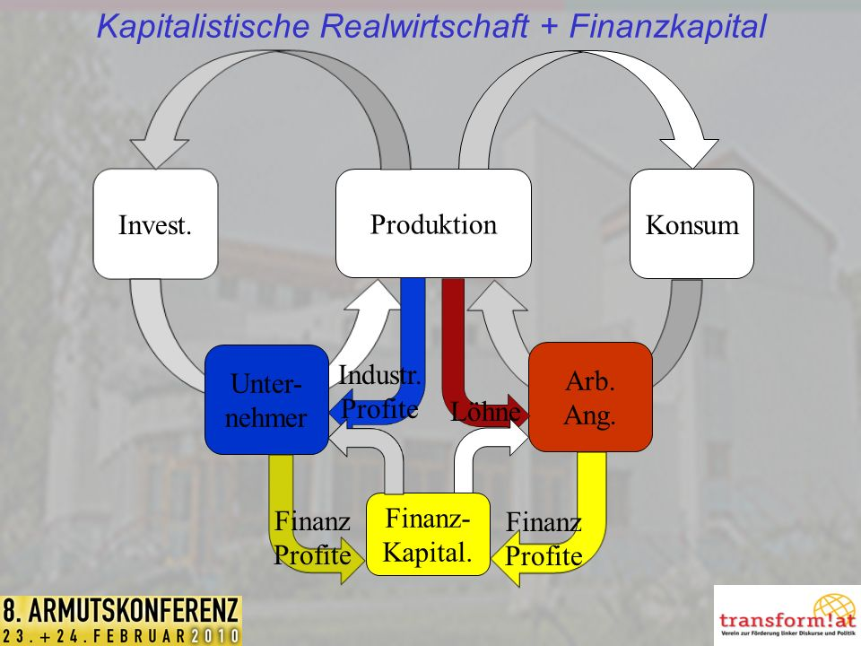 Kapitalistische Realwirtschaft + Finanzkapital