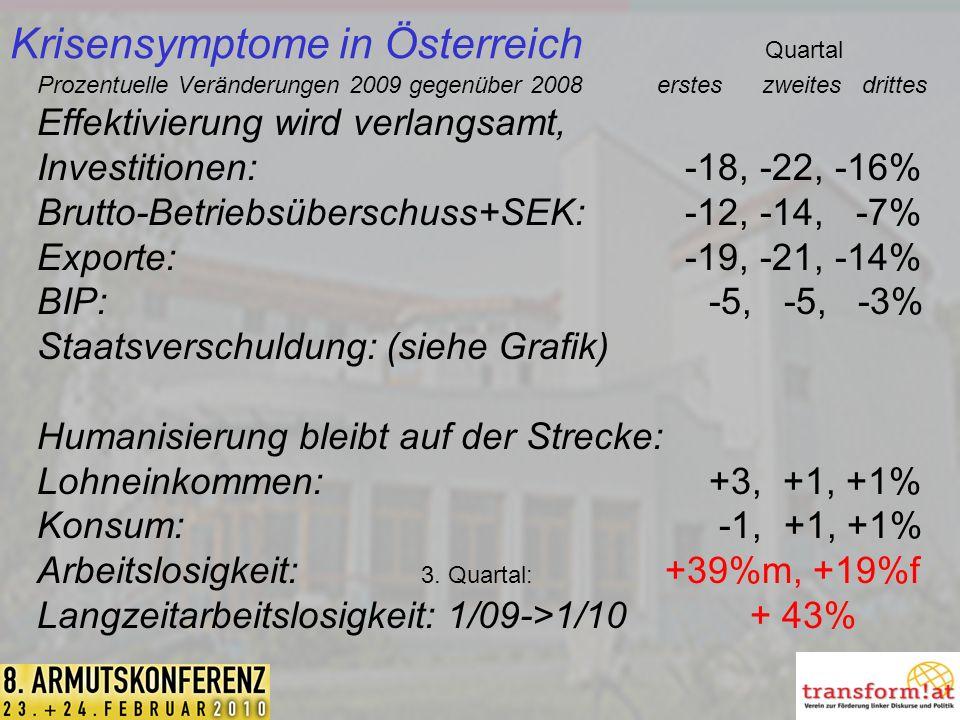 Krisensymptome in Österreich Quartal