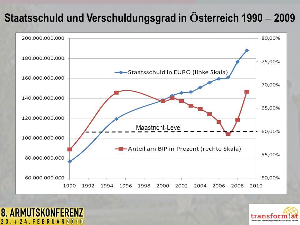 Staatsschuld und Verschuldungsgrad in Österreich 1990 – 2009