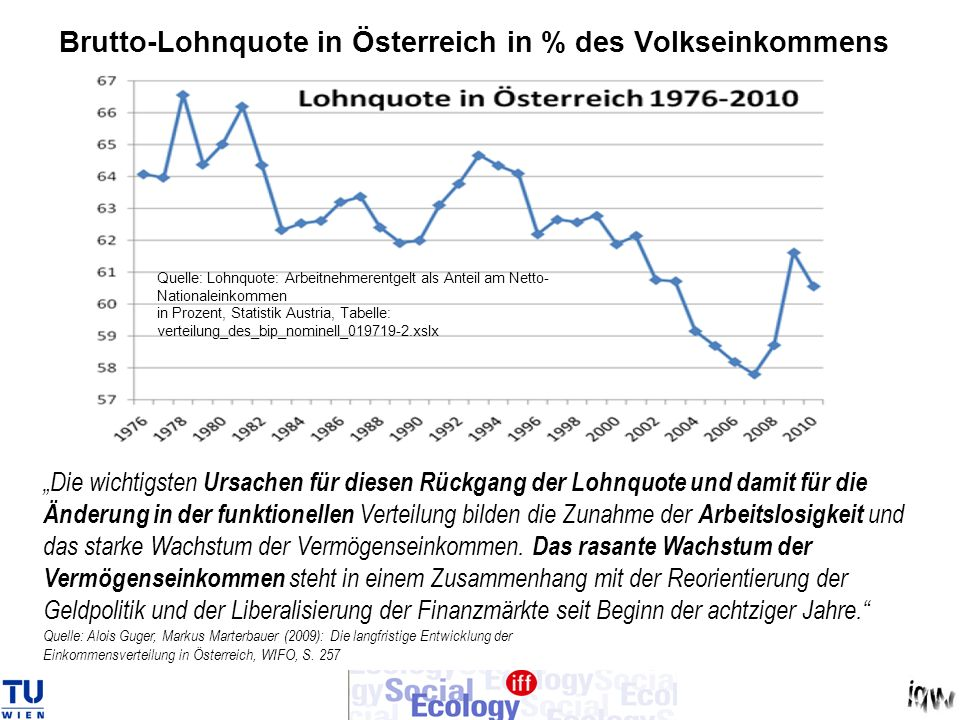 Brutto-Lohnquote in Österreich in % des Volkseinkommens