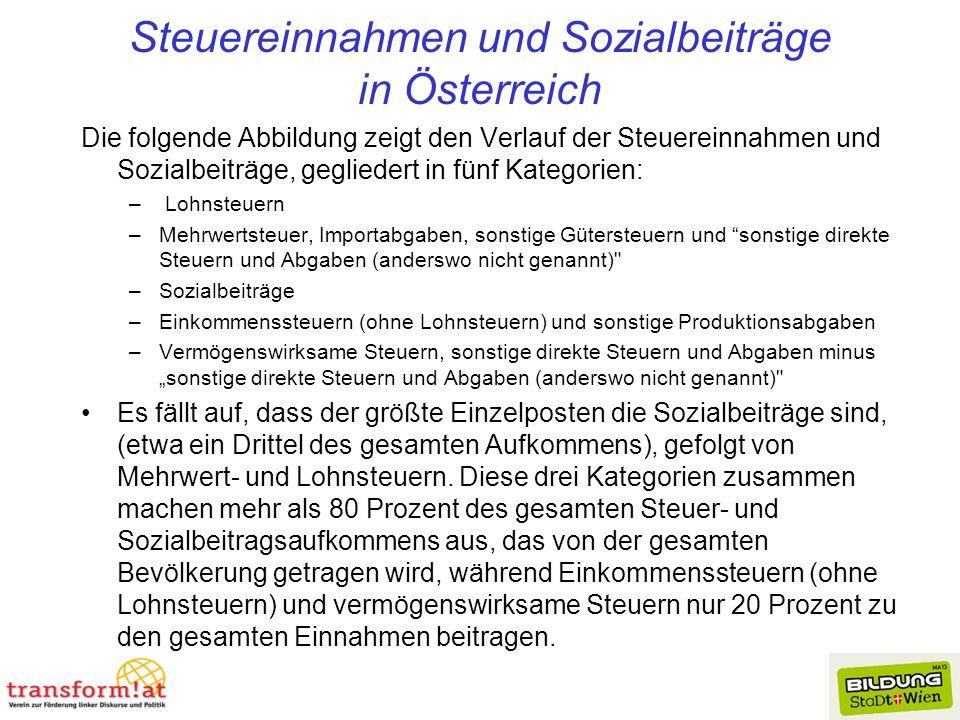 Steuereinnahmen und Sozialbeiträge in Österreich
