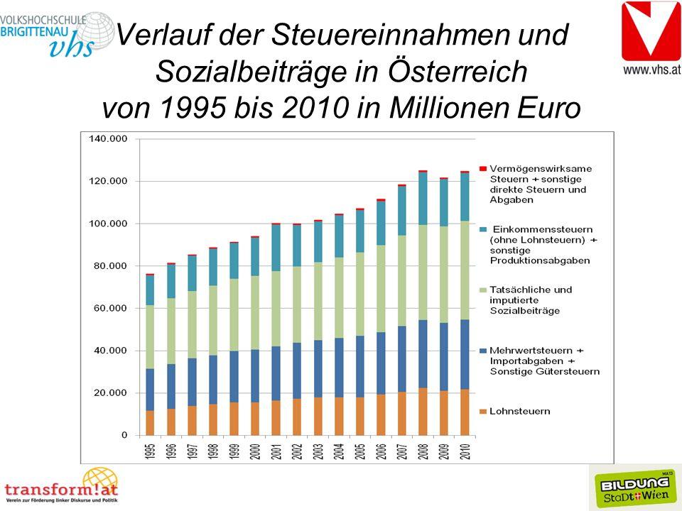 Verlauf der Steuereinnahmen und Sozialbeiträge in Österreich von 1995 bis 2010 in Millionen Euro