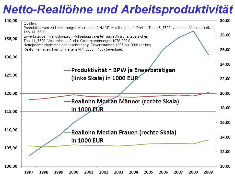 Netto-Reallöhne und Arbeitsproduktivität