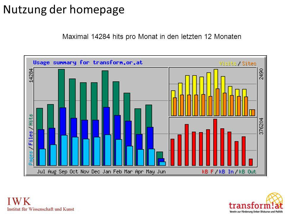 Nutzung der homepage Maximal 14284 hits pro Monat in den letzten 12 Monaten