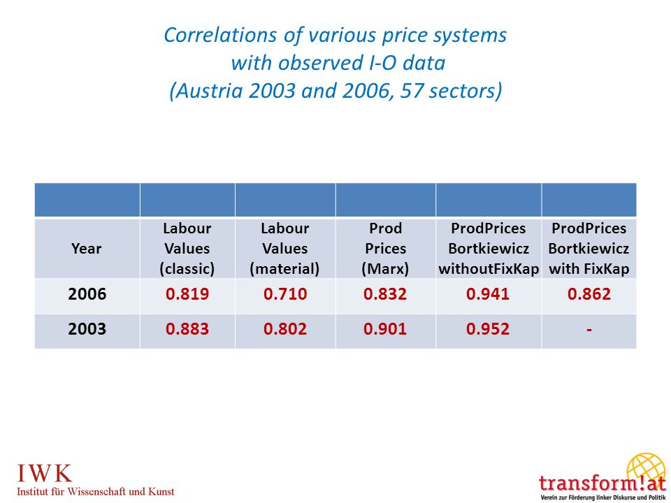 Correlations of various price systems with observed I-O data (Austria 2003 and 2006, 57 sectors)