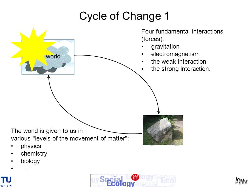 Cycle of Change 1 Four fundamental interactions (forces):
