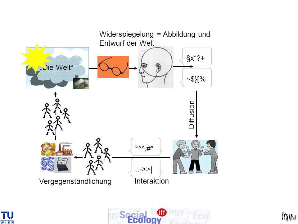 Widerspiegelung = Abbildung und Entwurf der Welt