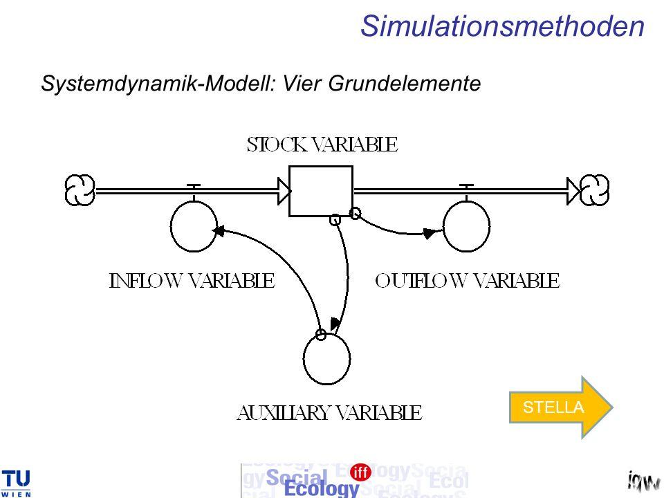 Systemdynamik-Modell: Vier Grundelemente
