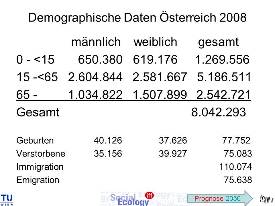 Demographische Daten Österreich 2008
