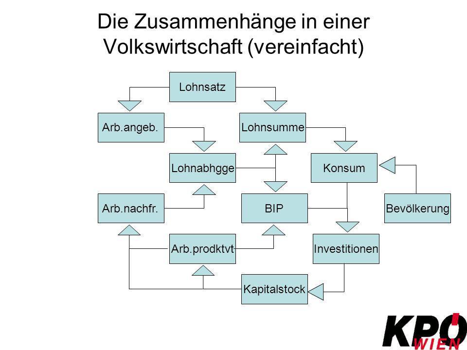 Die Zusammenhänge in einer Volkswirtschaft (vereinfacht)
