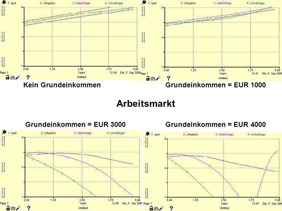 Arbeitsmarkt Kein Grundeinkommen Grundeinkommen = EUR 1000