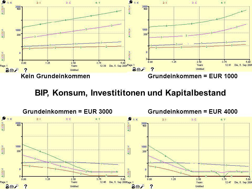 BIP, Konsum, Investititonen und Kapitalbestand