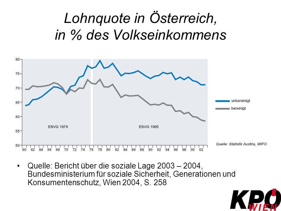 Lohnquote in Österreich, in % des Volkseinkommens