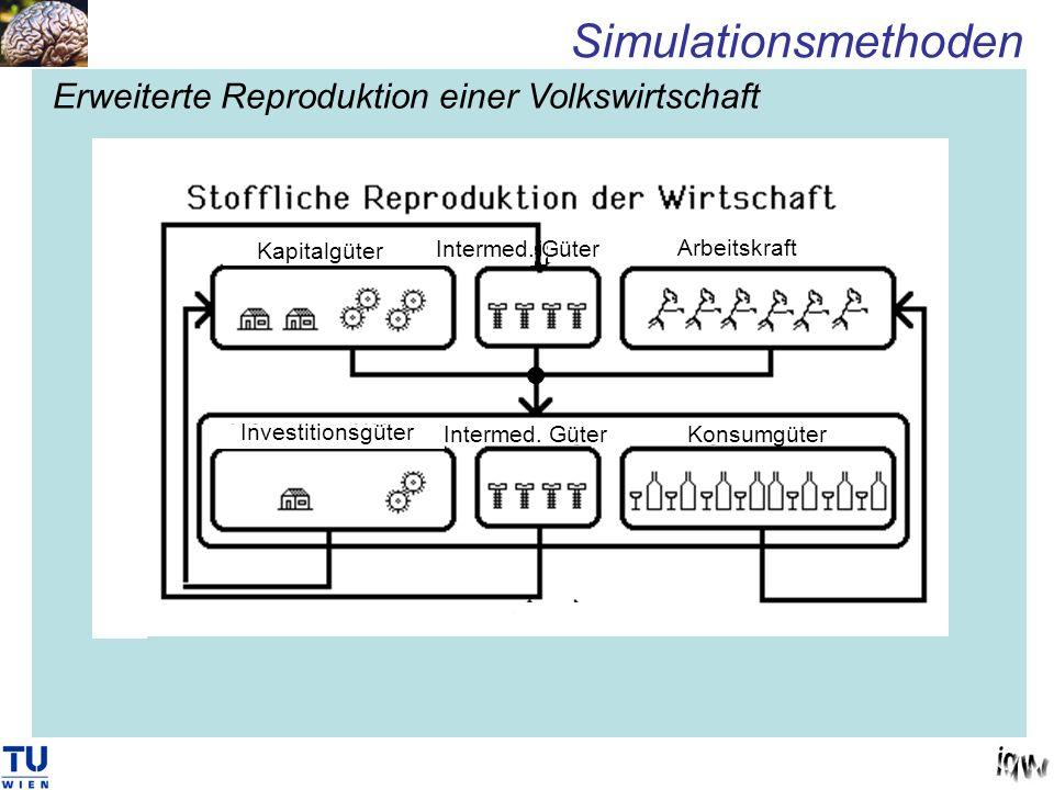 Simulationsmethoden Erweiterte Reproduktion einer Volkswirtschaft