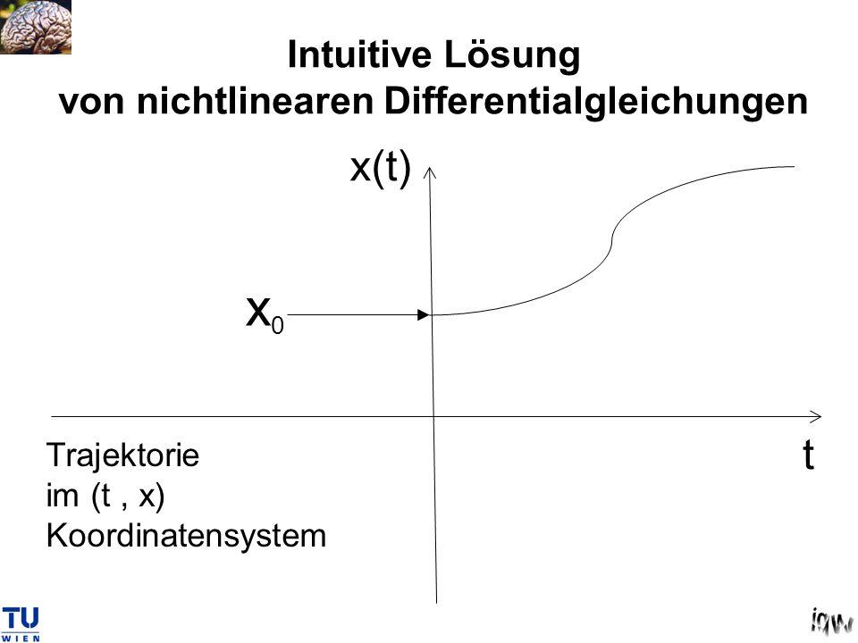 Intuitive Lösung von nichtlinearen Differentialgleichungen