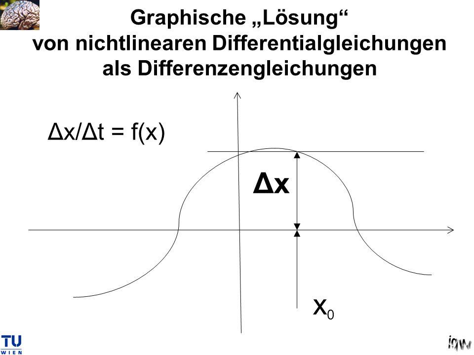 """Graphische """"Lösung von nichtlinearen Differentialgleichungen als Differenzengleichungen"""