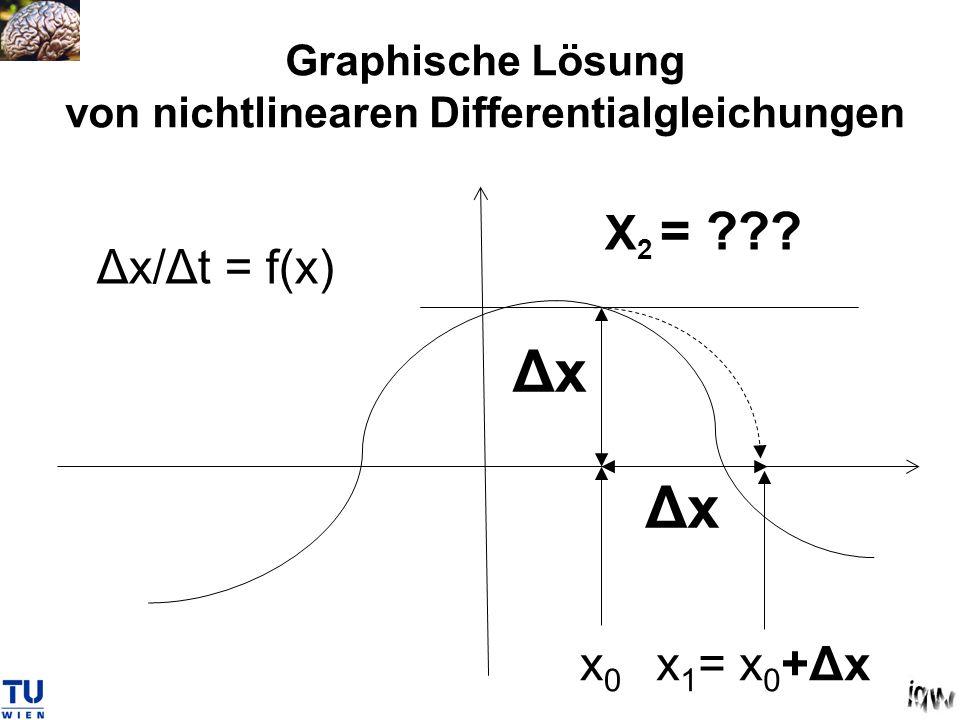 Graphische Lösung von nichtlinearen Differentialgleichungen