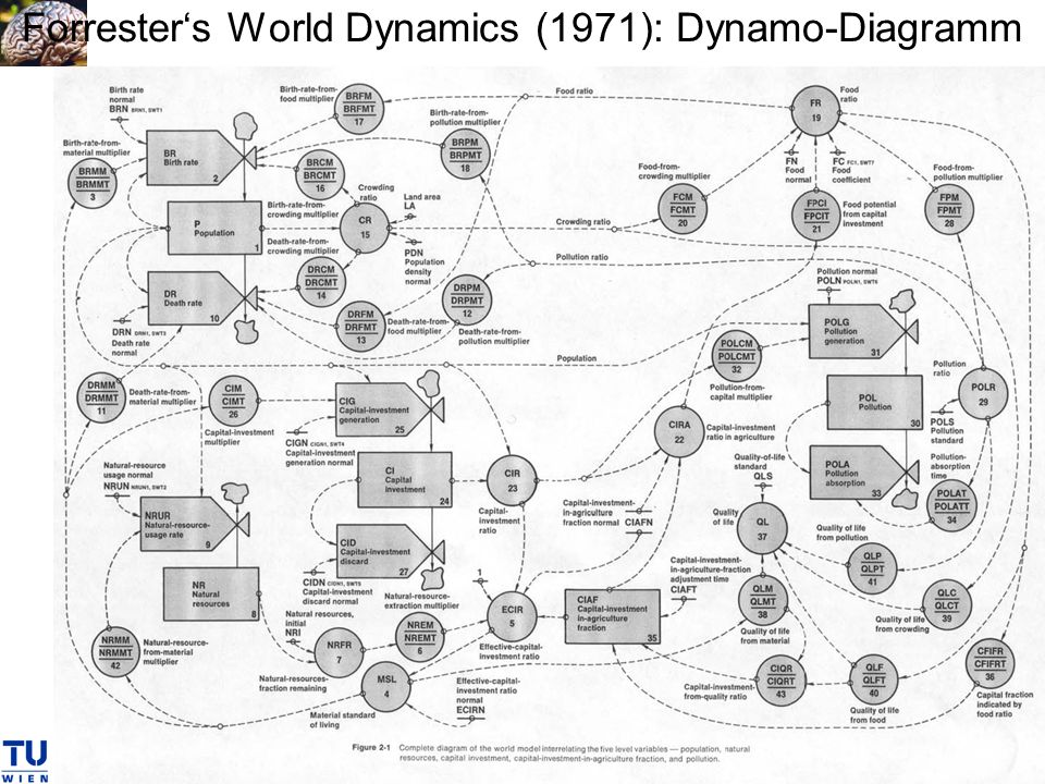 Forrester's World Dynamics (1971): Dynamo-Diagramm
