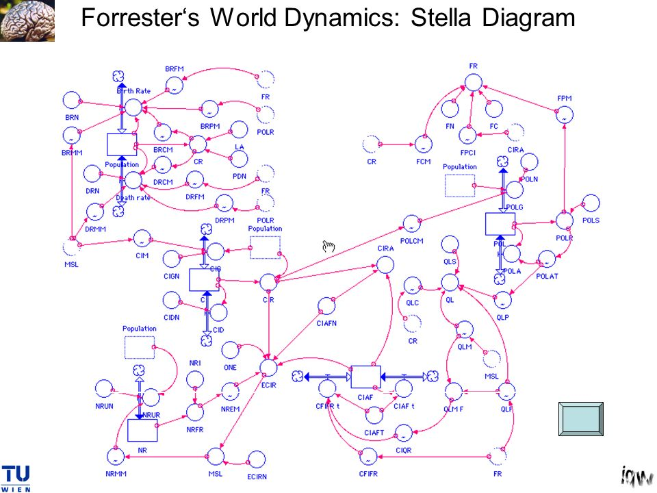 Forrester's World Dynamics: Stella Diagram