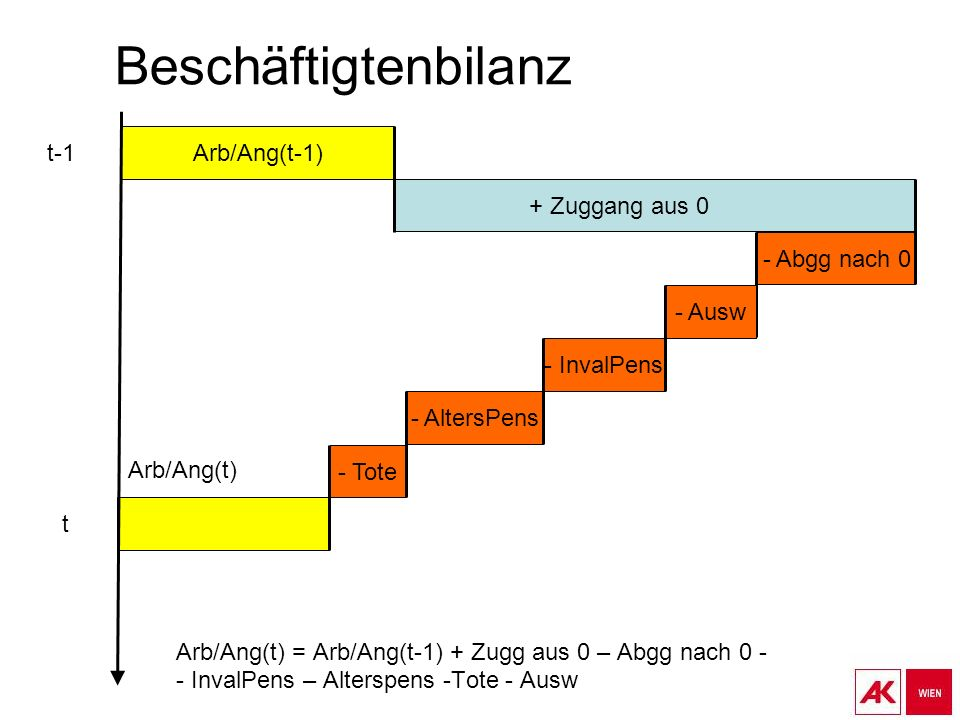 Beschäftigtenbilanz Arb/Ang(t-1) t-1 + Zuggang aus 0 - Abgg nach 0