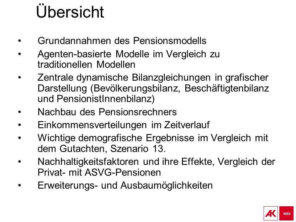 Übersicht Grundannahmen des Pensionsmodells