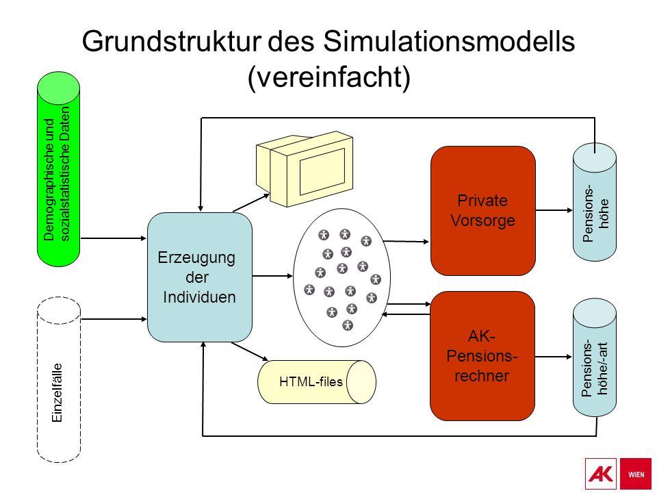 Grundstruktur des Simulationsmodells (vereinfacht)