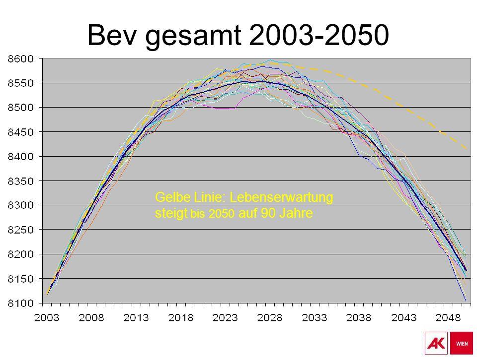 Bev gesamt 2003-2050 Gelbe Linie: Lebenserwartung steigt bis 2050 auf 90 Jahre
