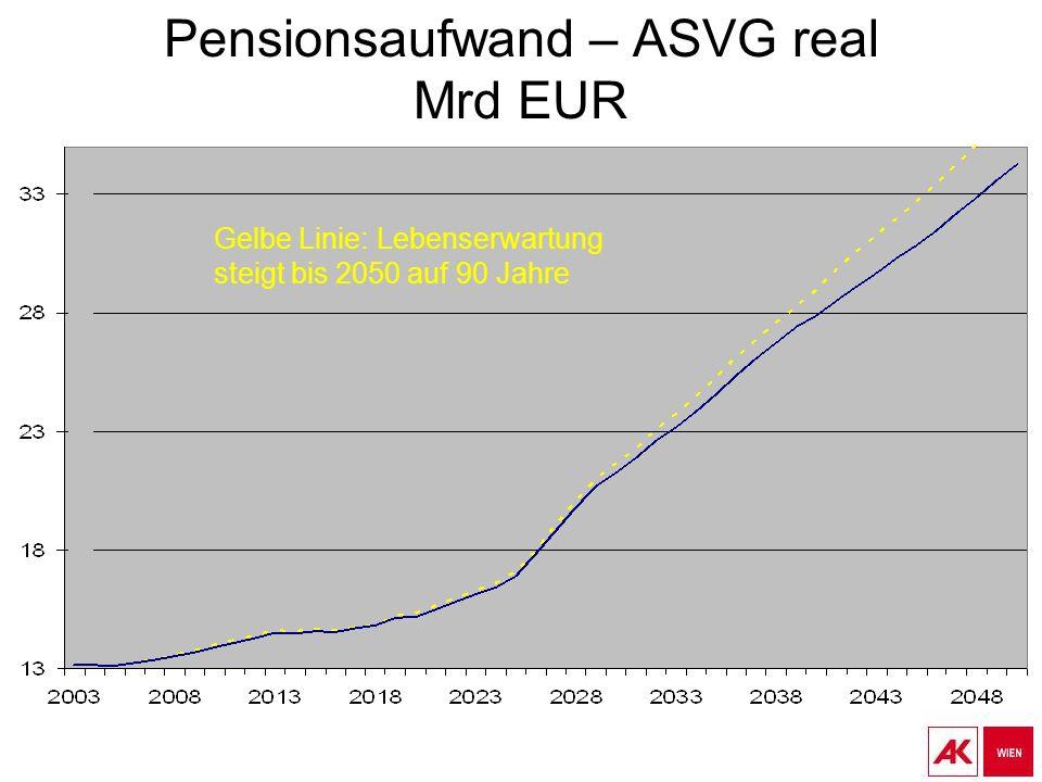 Pensionsaufwand – ASVG real Mrd EUR