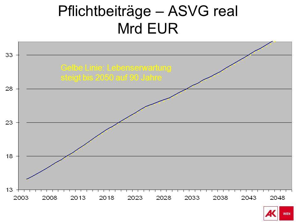 Pflichtbeiträge – ASVG real Mrd EUR