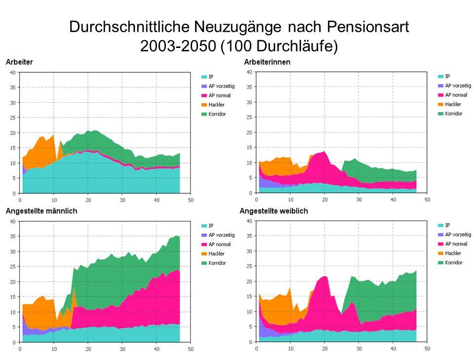 Durchschnittliche Neuzugänge nach Pensionsart 2003-2050 (100 Durchläufe)