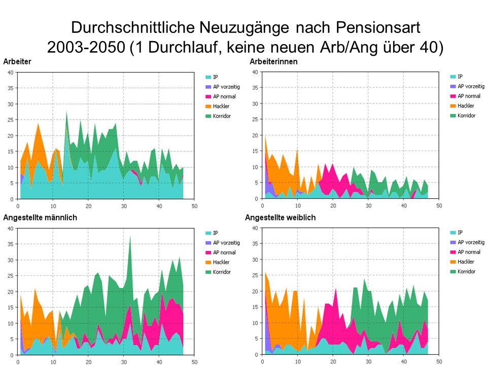 Durchschnittliche Neuzugänge nach Pensionsart 2003-2050 (1 Durchlauf, keine neuen Arb/Ang über 40)