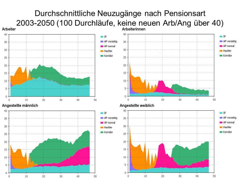Durchschnittliche Neuzugänge nach Pensionsart 2003-2050 (100 Durchläufe, keine neuen Arb/Ang über 40)