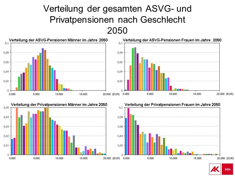 Verteilung der gesamten ASVG- und Privatpensionen nach Geschlecht 2050