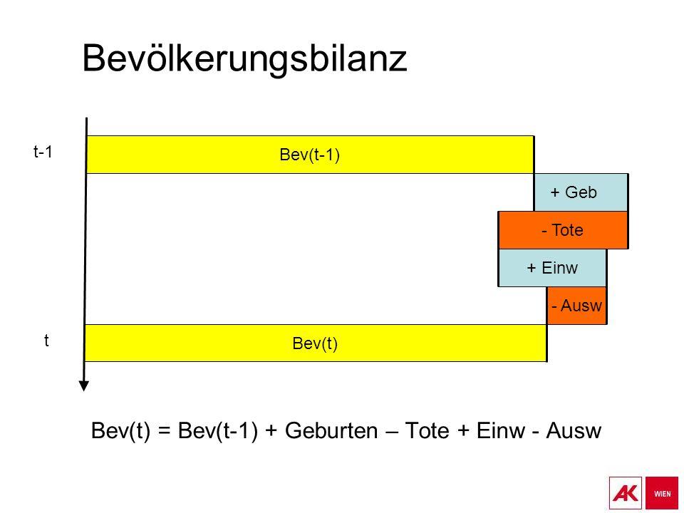 Bev(t) = Bev(t-1) + Geburten – Tote + Einw - Ausw