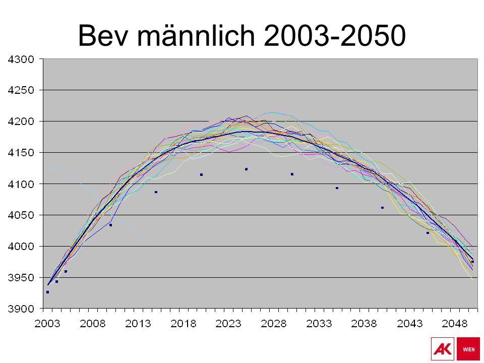 Bev männlich 2003-2050