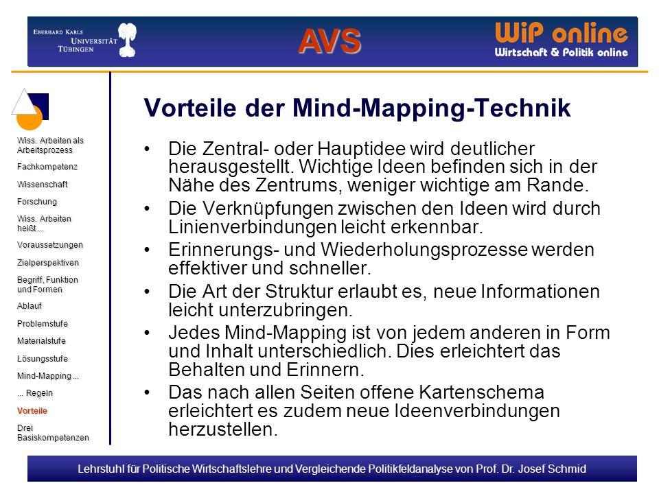 Vorteile der Mind-Mapping-Technik
