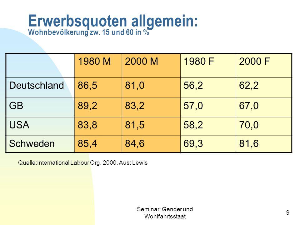 Erwerbsquoten allgemein: Wohnbevölkerung zw. 15 und 60 in %