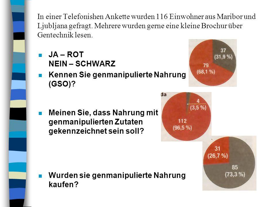 In einer Telefonishen Ankette wurden 116 Einwohner aus Maribor und Ljubljana gefragt. Mehrere wurden gerne eine kleine Brochur über Gentechnik lesen.