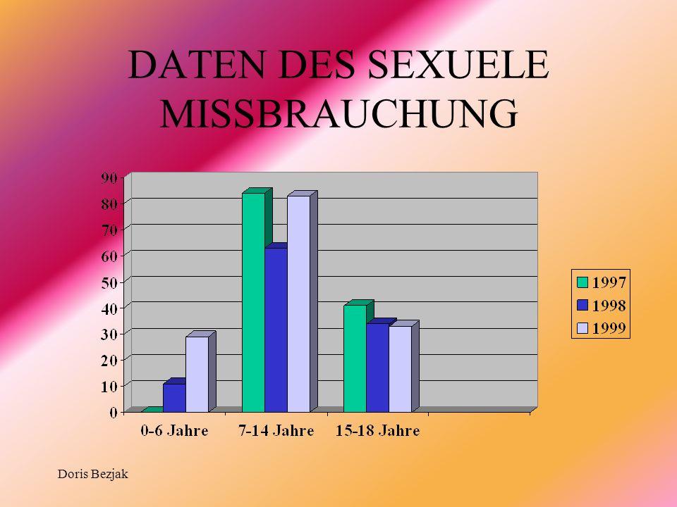 DATEN DES SEXUELE MISSBRAUCHUNG