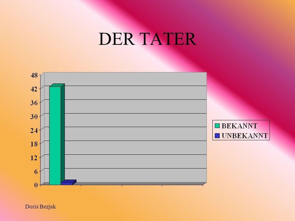 DER TATER Doris Bezjak