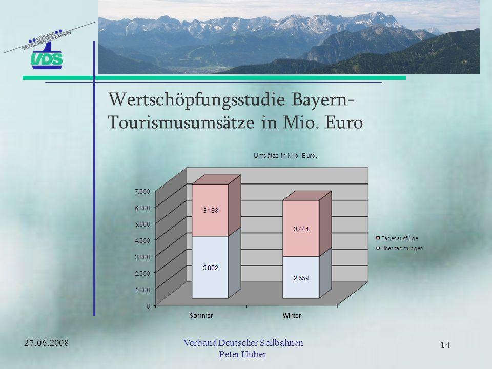Wertschöpfungsstudie Bayern- Tourismusumsätze in Mio. Euro