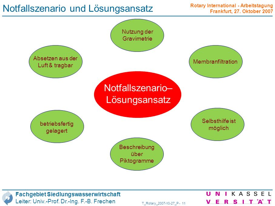 Notfallszenario und Lösungsansatz