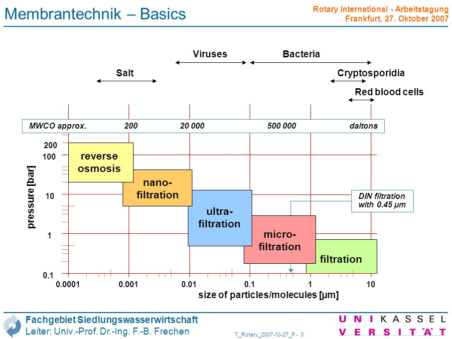 Membrantechnik – Basics