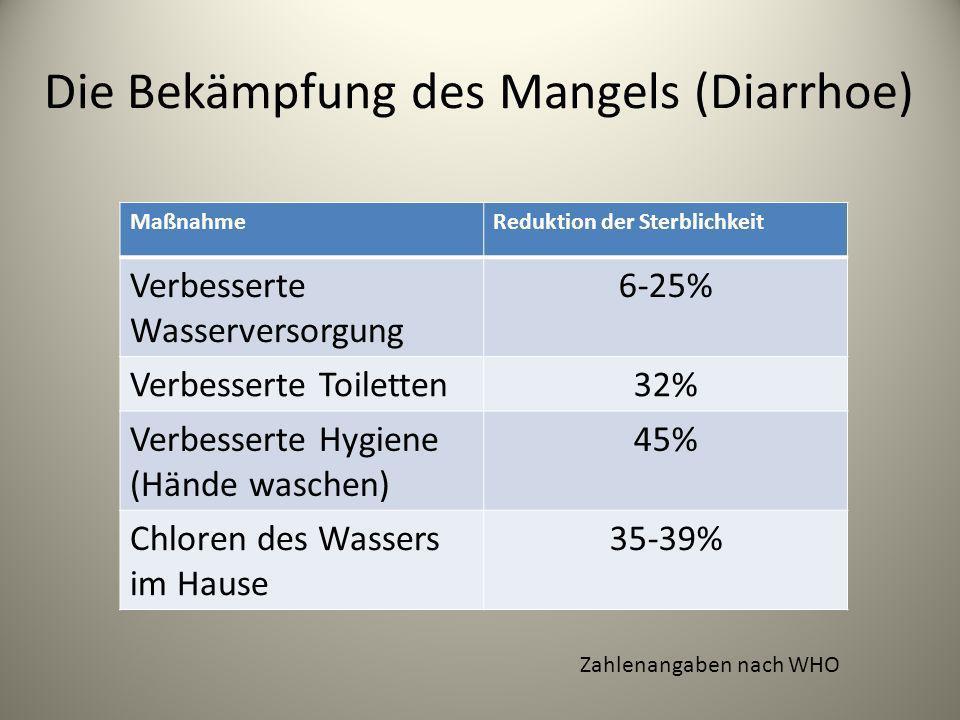 Die Bekämpfung des Mangels (Diarrhoe)