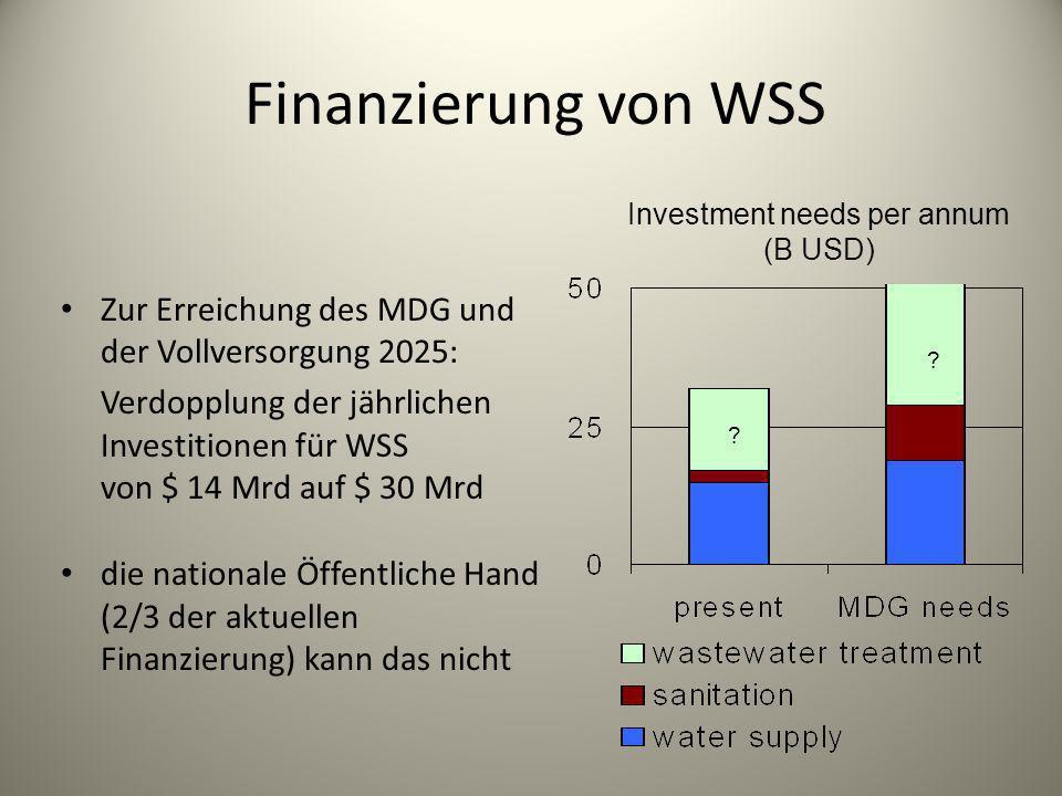 Investment needs per annum (B USD)